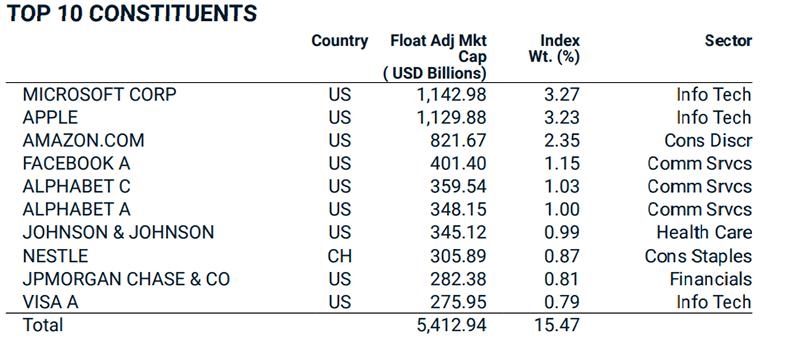 Indice MSCI world cos'è e come investire su questo indice